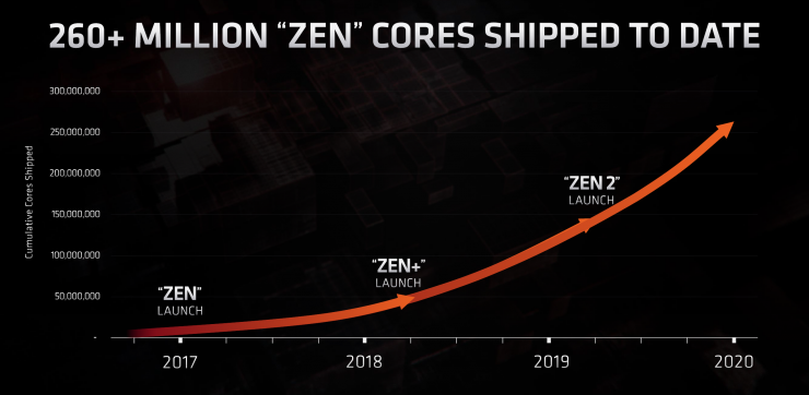 Hoja de ruta AMD Zen3 y Zen4 3 740x362 2