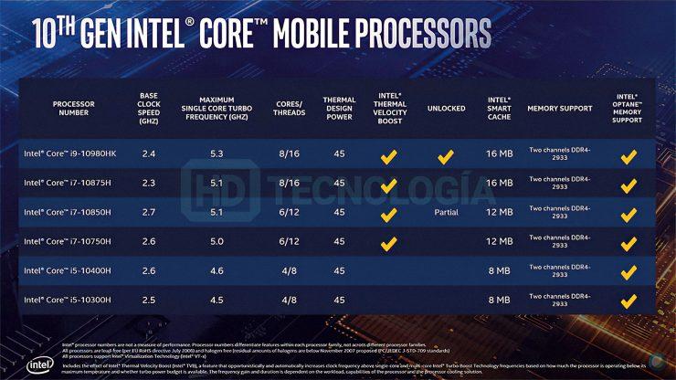 Intel 10th Gen Core Comet Lake H Specs 740x416 0