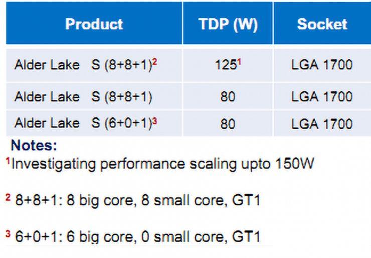 Intel Alder Lake 740x516 0
