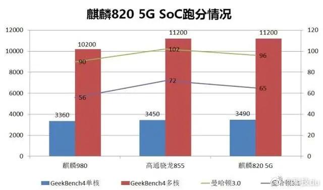 Kirin 820 vs Kirin 980 vs Snapdragon 855 0