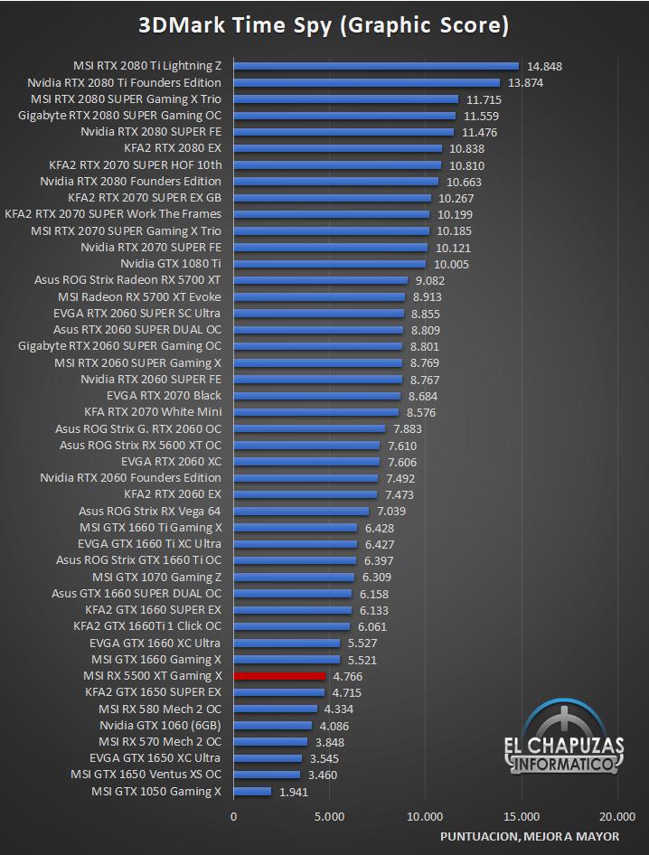 MSI Radeon RX 5500 XT Gaming X Benchmarks 2 24