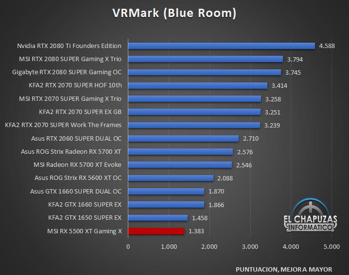 MSI Radeon RX 5500 XT Gaming X Benchmarks 5 27