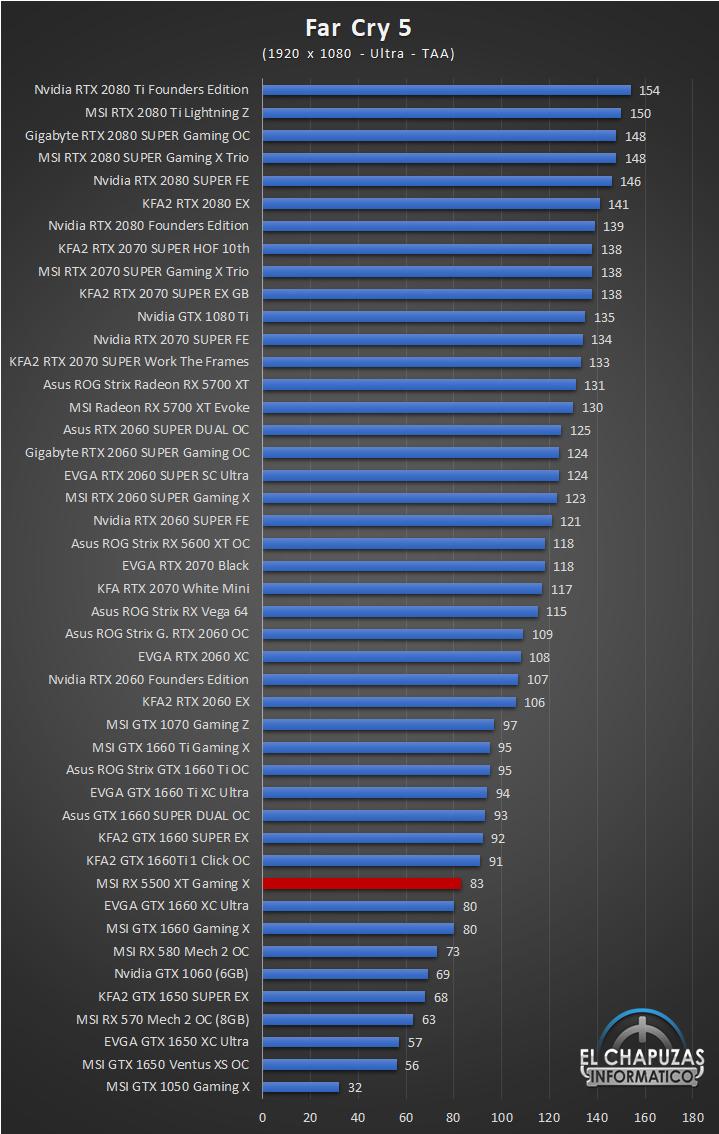 MSI Radeon RX 5500 XT Gaming X Juegos Full HD 6 33