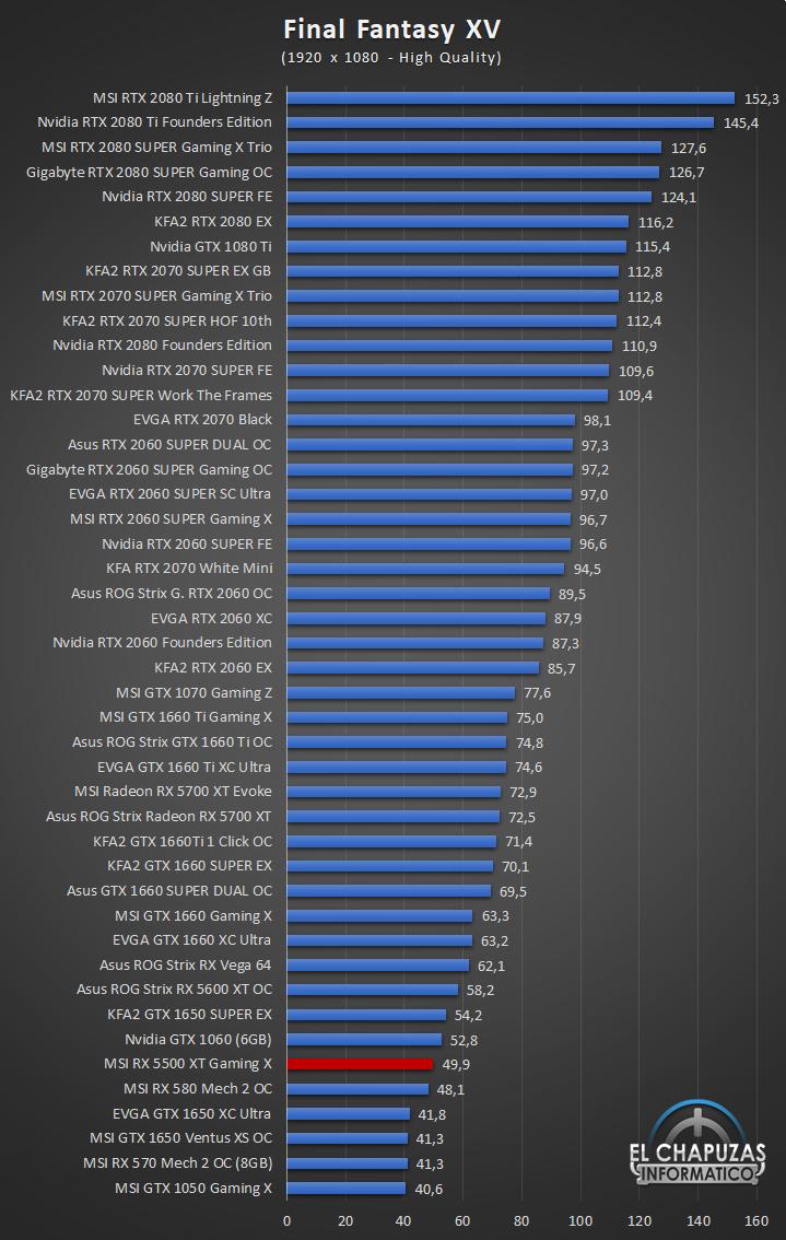 MSI Radeon RX 5500 XT Gaming X Juegos Full HD 7 34