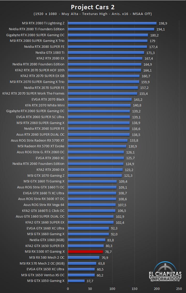 MSI Radeon RX 5500 XT Gaming X Juegos Full HD 9 36