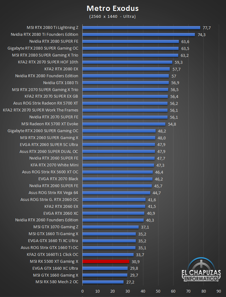 MSI Radeon RX 5500 XT Gaming X Juegos QHD 9 49
