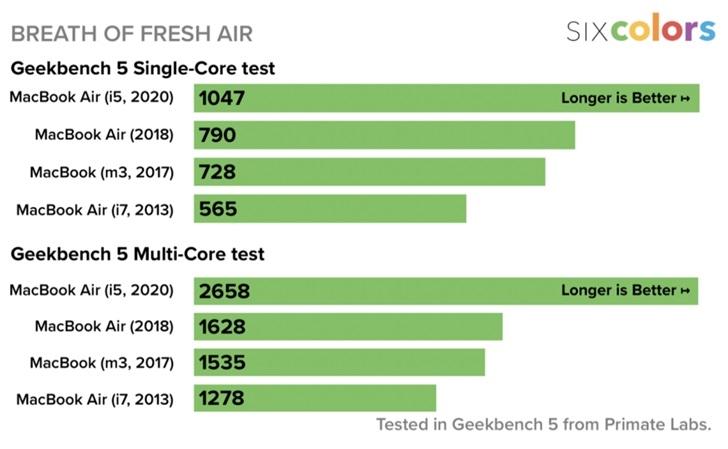MacBook Air 2020 vs 2019 2018 1