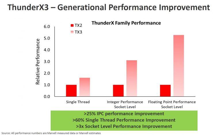 ThunderX2 vs ThunderX3