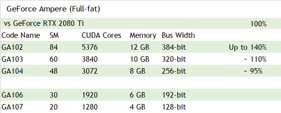 Nvidia GA102 GA103 GA104 GA106 GA107 0