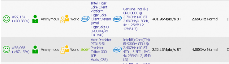 Tiger Lake @ 4.30 GHz vs Core i5 9300H @ 4.30 GHz 740x209 0