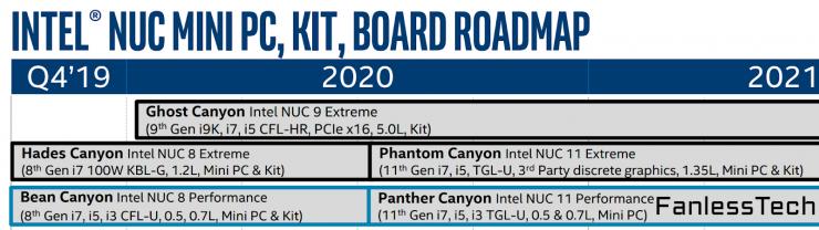 hoja de ruta Intel NUC 11 Tiger Lake 740x208 0