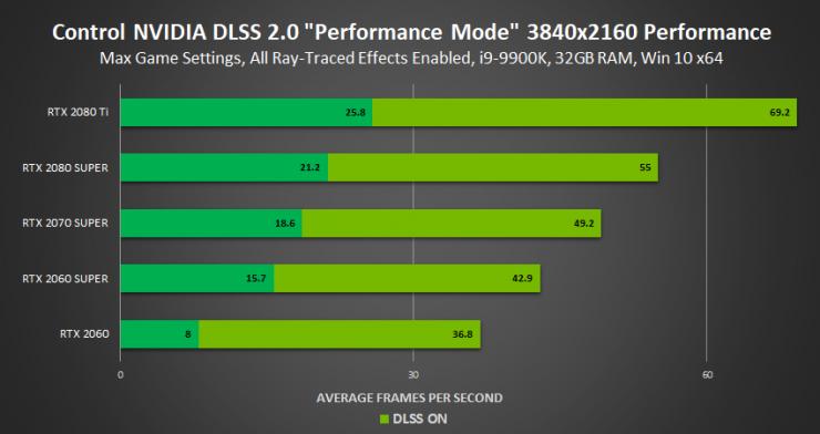 rendiento en Control con DLSS 2 3 740x392 3