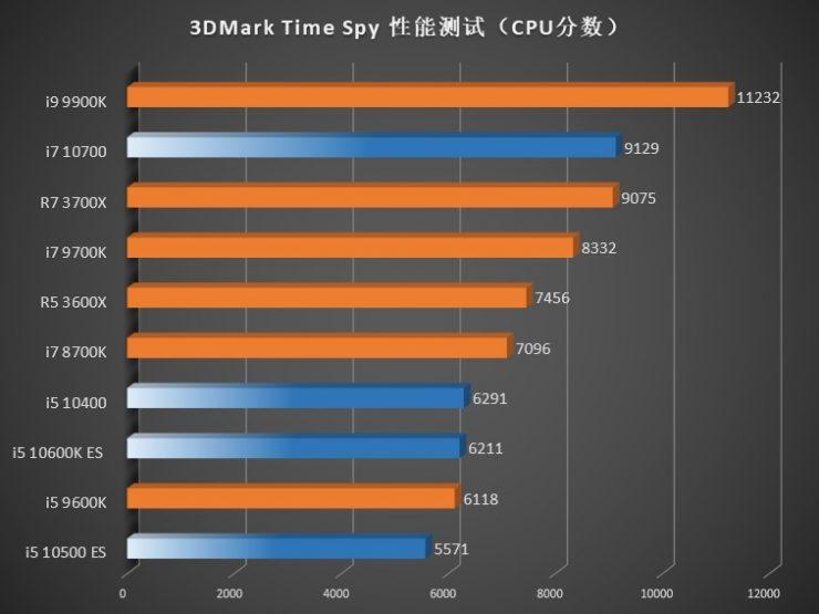 3DMark Time Spy Core i7 10700 Core i5 10600K Core i5 10500 y Core i5 10400 740x555 4