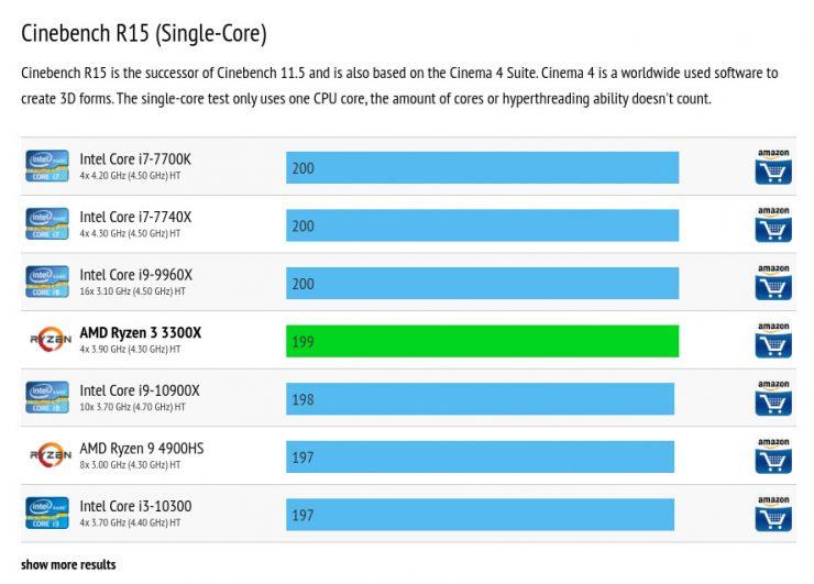 AMD Ryzen 3 3300X Benchmark Cinebench R15 740x531 0