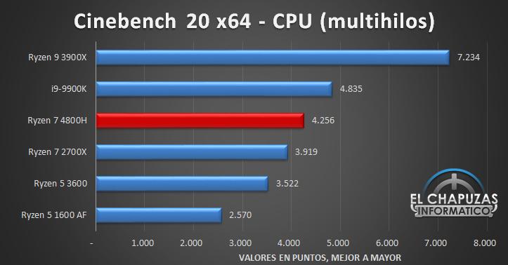 AMD Ryzen 7 4800H Benchmarks 1 20