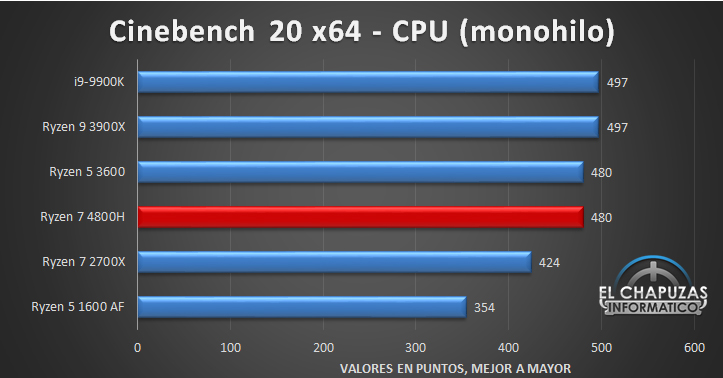 AMD Ryzen 7 4800H Benchmarks 2 21