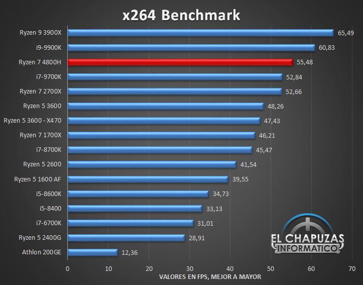 AMD Ryzen 7 4800H Benchmarks 3 22