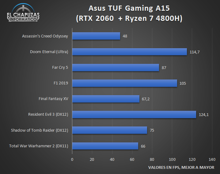 AMD Ryzen 7 4800H Juegos 1 32