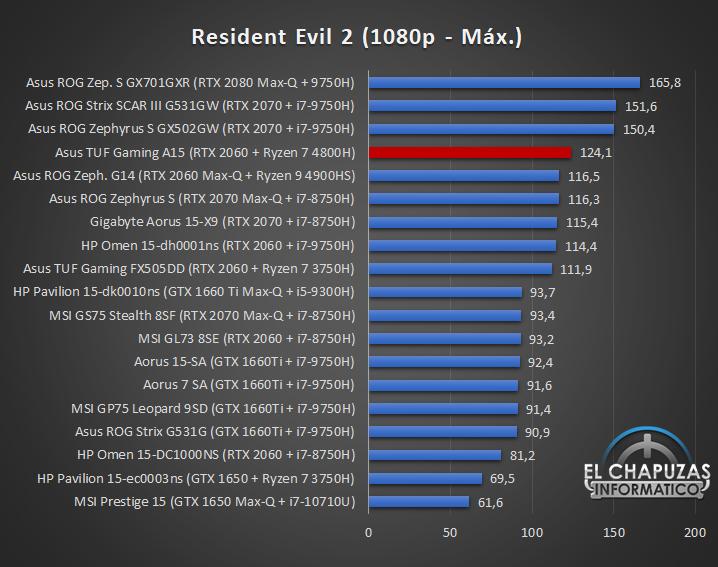 AMD Ryzen 7 4800H Juegos 5 36