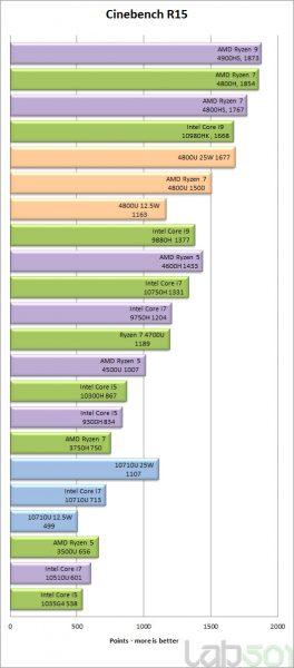 AMD Ryzen 7 4800U benchmarks 1 264x600 1