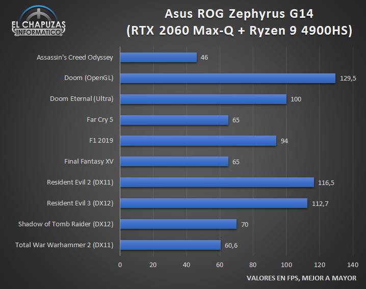 Asus ROG Zephyrus G14 GA401IV Juegos 1 32
