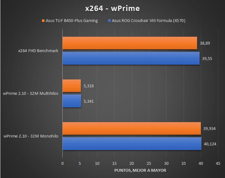 Asus TUF B450 Plus Gaming Tests 2 22