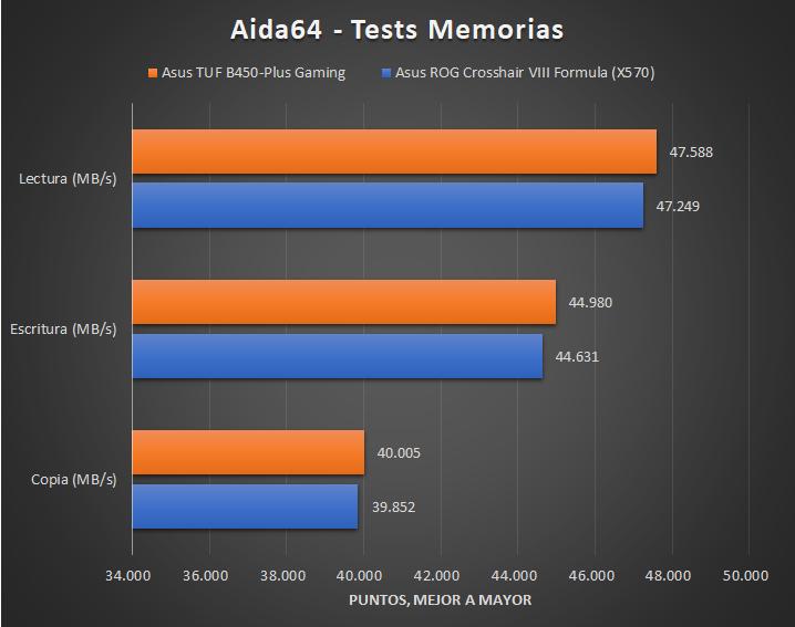 Asus TUF B450 Plus Gaming Tests 3 23