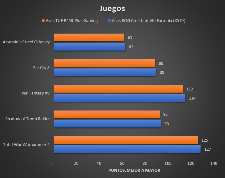 Asus TUF B450 Plus Gaming Tests 5 25