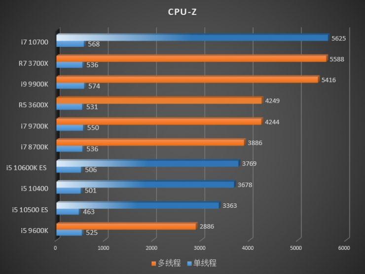 CPUz Core i7-10700 vs Core i5-10600K vs Core i5-10500 vs Core i5-10400