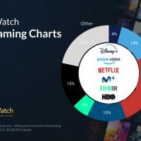 Disney+ tiene un arranque discreto en España, a la cola en cuota de mercado