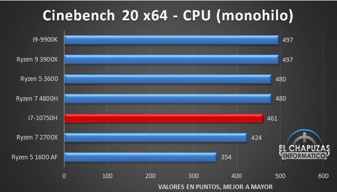 Intel Core i7 10750H Benchmarks 1 21