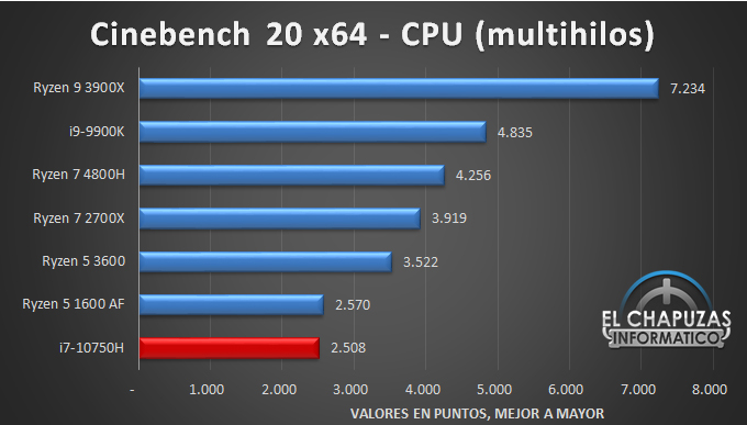 Intel Core i7 10750H Benchmarks 2 22