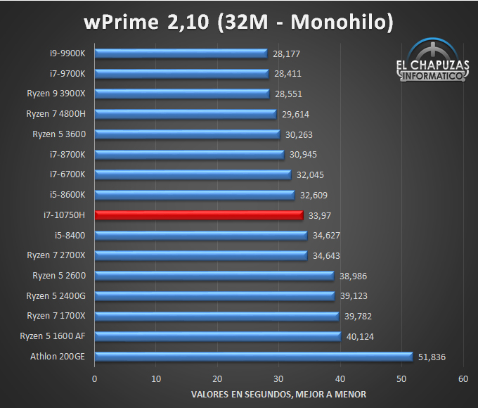 Intel Core i7 10750H Benchmarks 3 23