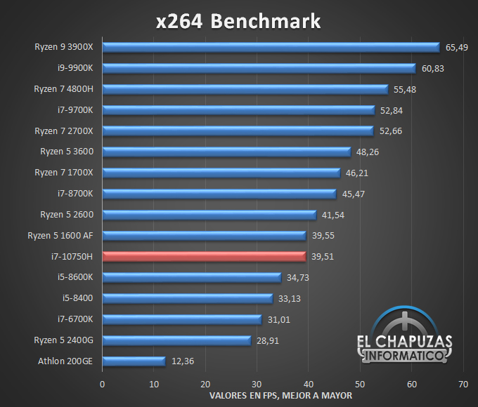 Intel Core i7 10750H Benchmarks 5 25