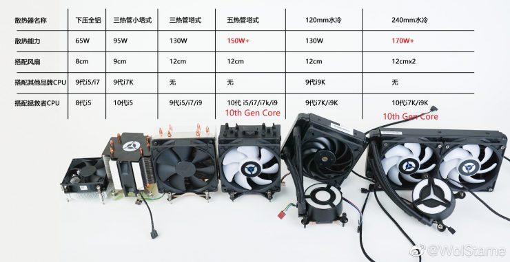 Intel Core i9 10900F 2 740x381 1