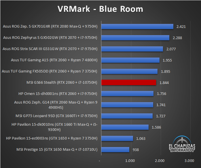 MSI GS66 Stealth Benchmarks 6 34