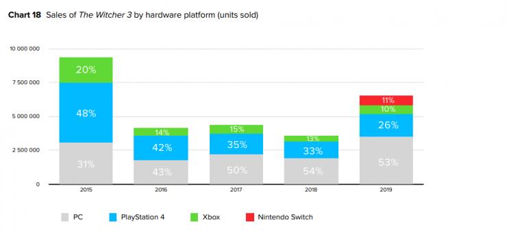 The Witcher 3 ventas PC vs PS4 vs Xbox 740x353 0