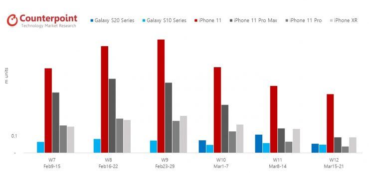 Ventas iPhone y Galaxy S20 Estados Unidos Coronavirus 740x348 1