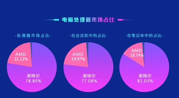 Cuota de mercado AMD vs Intel