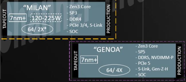 AMD GENOA