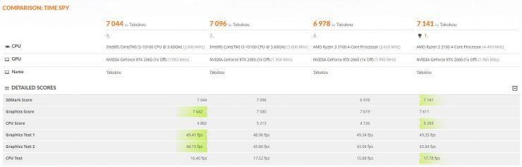 AMD Ryzen 3 3100 vs Intel Core i3-10100