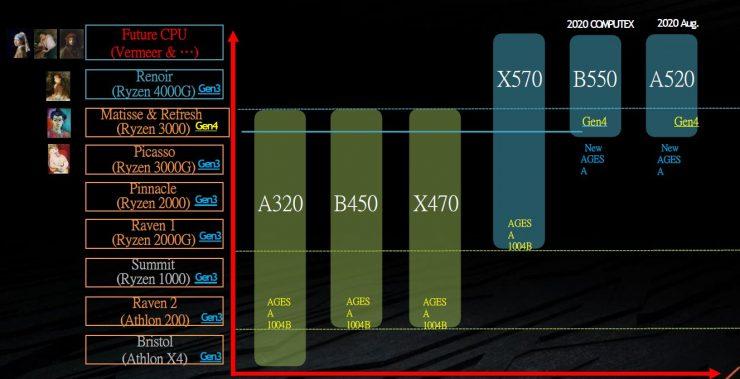AMD Ryzen 3000 Matisse Refresh 740x379 0