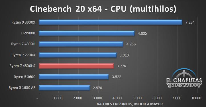 AMD Ryzen 7 4800HS Benchmarks 1 23