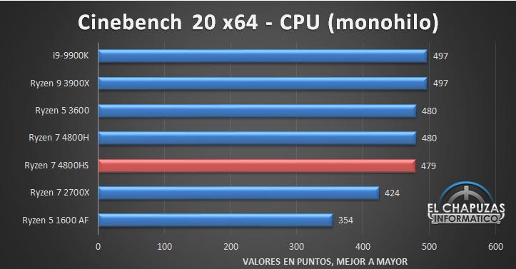 AMD Ryzen 7 4800HS Benchmarks 2 24