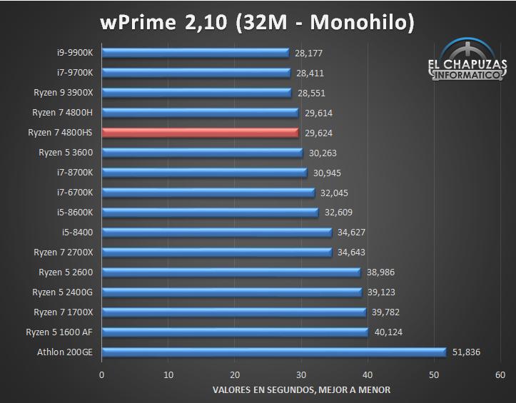 AMD Ryzen 7 4800HS Benchmarks 3 25
