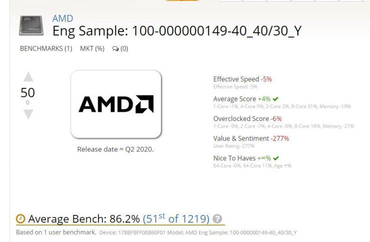 AMD Ryzen Renoir 4.00 GHz 740x484 0