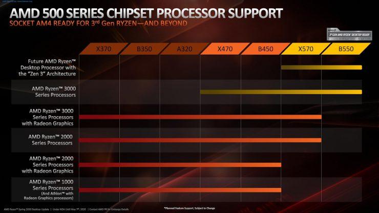AMD Ryzen Zen3 compatibilidad 740x416 0