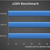 Asus ROG Strix Z490 I Gaming Benchmarks 4 200x200 28