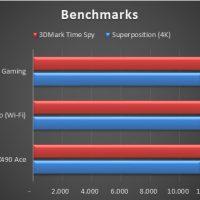 Asus ROG Strix Z490 I Gaming Benchmarks 7 200x200 31