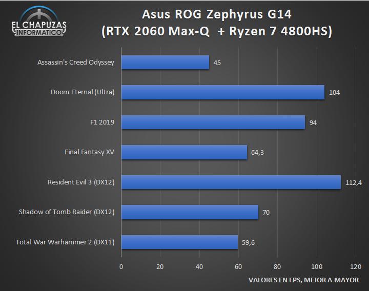 Asus ROG Zephyrus G14 GA401IV Ryzen 7 Juegos 1 37